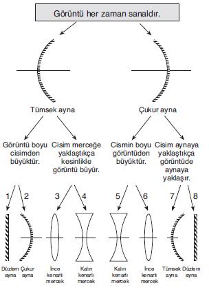 LYS Optik Karma Sorular Test 1