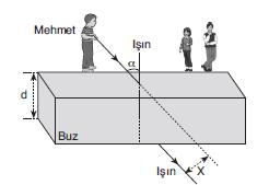 LYS Optik Kırılma Soruları Test 2